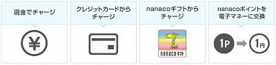 nanaco1-s